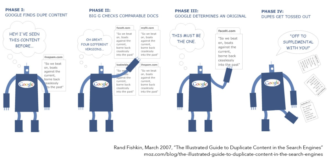 Illustrated Guide to Duplicate Content | from moz.com