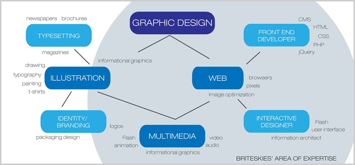 What is a graphic designer? Flow chart from Briteskies.com blog