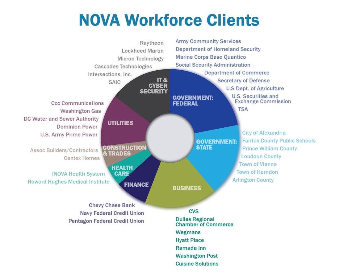 infogfx_NOVAworkforce